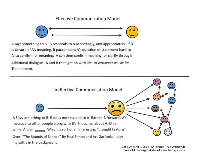communication-model